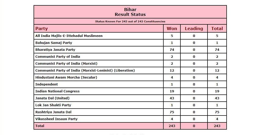بہار اسمبلی انتخاب کا نتیجہ۔ (ماخذ: الیکشن کمیشن)