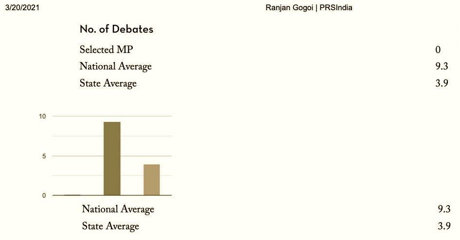 گزشتہ ایک سال میں رنجن گگوئی نے راجیہ سبھا میں ہوئی کسی بھی بحث میں حصہ نہیں لیا ہے۔ (بہ شکریہ : پی آرایس)