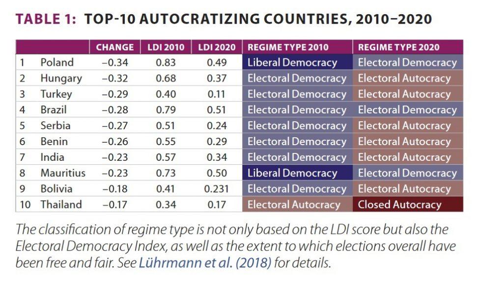 ہندوستان سال 2010 میں ایک جمہوری ملک تھا، جو کہ اب انتخابی آمریت میں تبدیل ہو گیا ہے۔