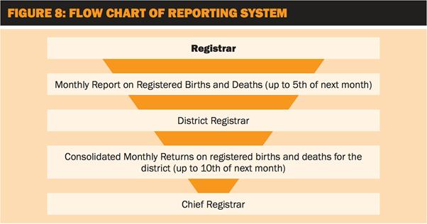Flow-Chart-Gujarat-Story
